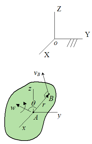 Schematic showing velocity of point B on rigid body for general motion if point A is stationary