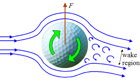 golf ball flying through air with rotation