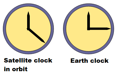 gps satellite and earth clock 2