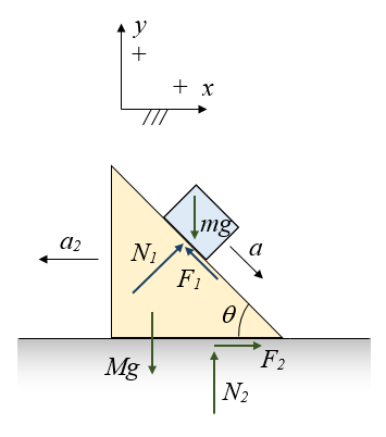 inclined plane problem figure 7