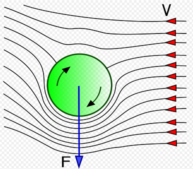magnus effect for volleyball serve