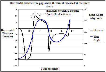 maximum distance chart for trebuchet throw