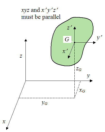 diagram for parallel axis and parallel plane theorem