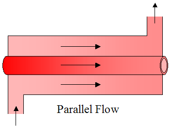 parallel flow heat exchanger