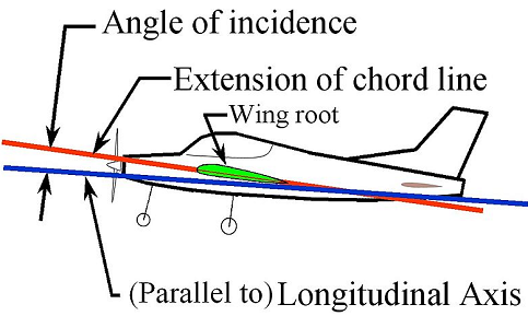 angle of incidence for plane