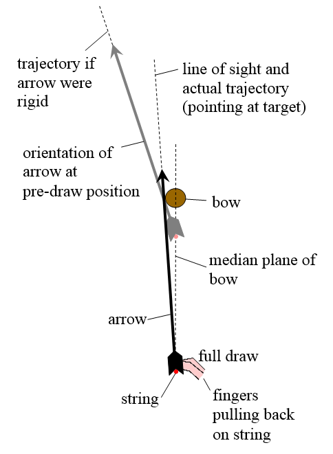 arrow position before release