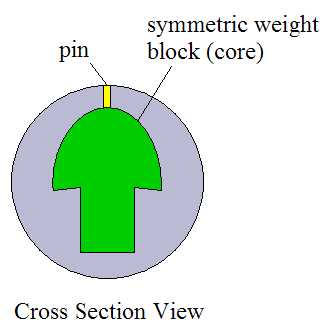 symmetric weight block view