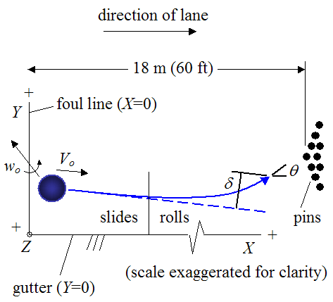 trajectory of bowling ball