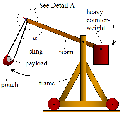 trebuchet catapult during launch 1