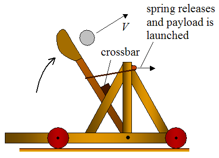 mangonel catapult using tension type energy storage device 2