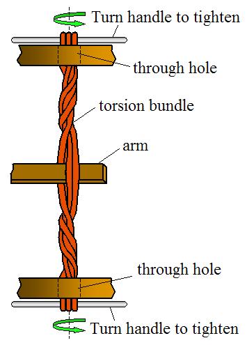 torsion bundle for mangonel catapult