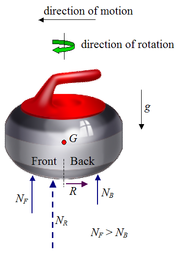 schematic of curling stone