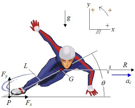 schematic of short track speed skater as he goes around a turn