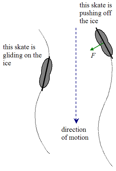 schematic of skater pushing off the ice and skating backward
