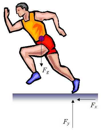 profile view of runner with forces shown
