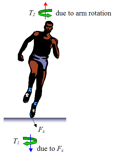 arm swinging by runner to generate counter torque