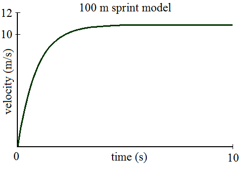 100 meter sprint strategy