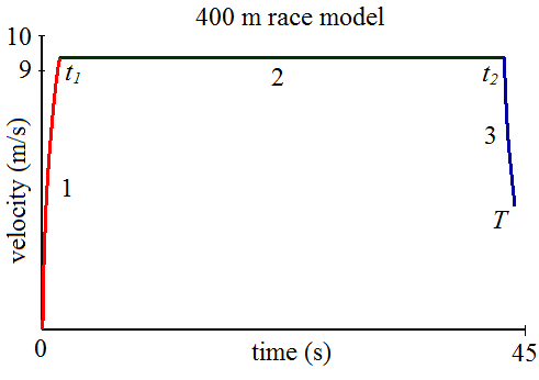 400 meter sprint strategy