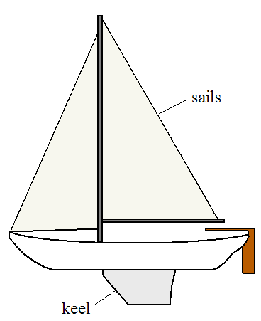 diagram of sailboat