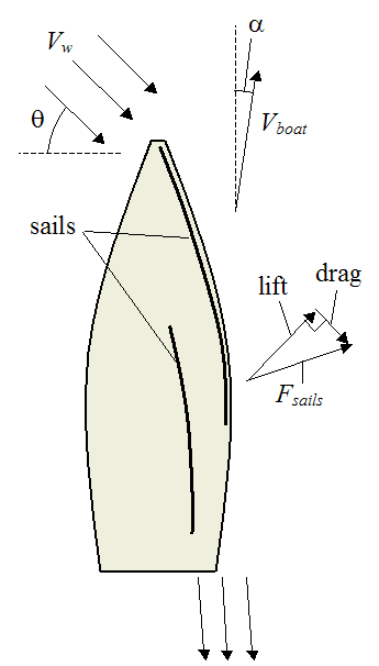 schematic of sailboat