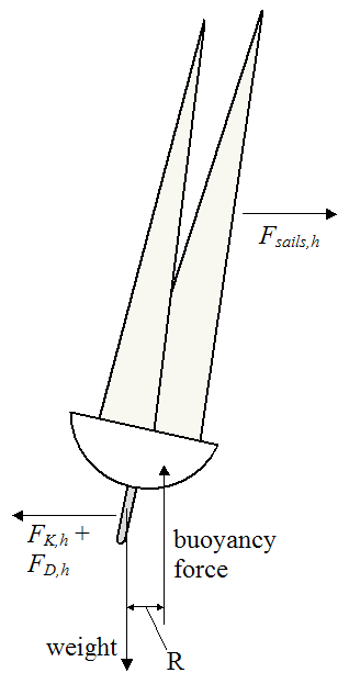 schematic of sailboat tilting in wind
