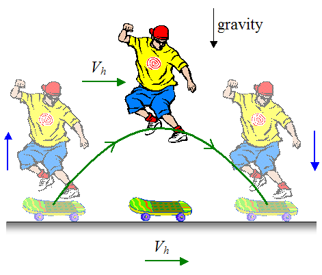 Physics of skateboarding essay