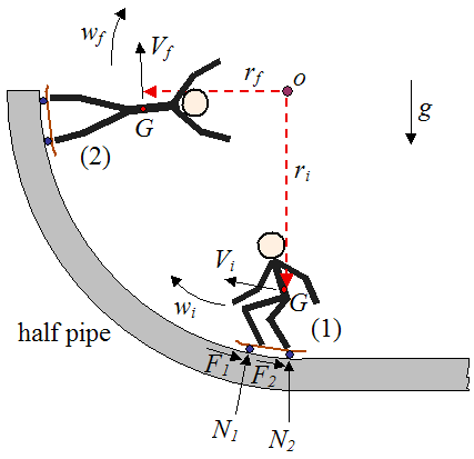 schematic of skateboard on half pipe
