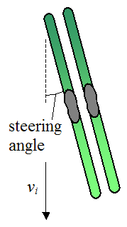 initial orientation of skis to induce skidding