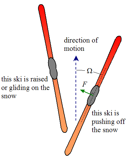 schematic of nordic skier pushing off the snow