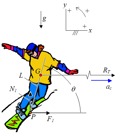 free body diagram of snowboarder on slope