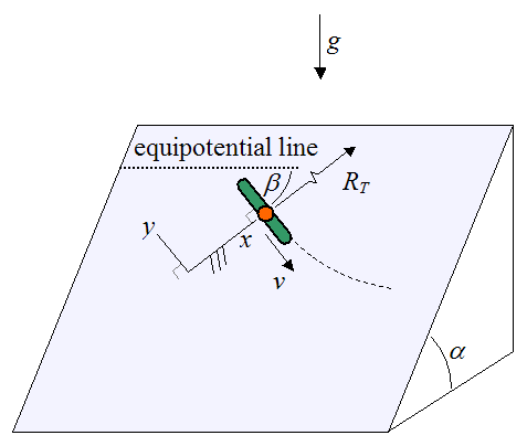 schematic for orientation of snowboarder on slope