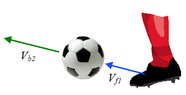 soccer kick schematic for physics of soccer