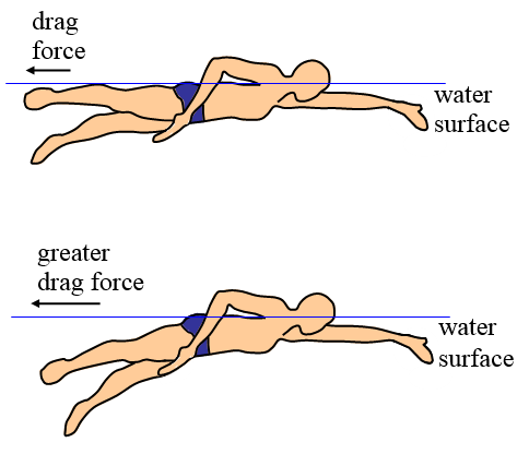 swimming minimizing drag force