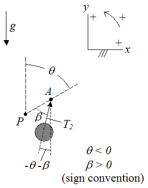 free body diagram of trebuchet counterweight
