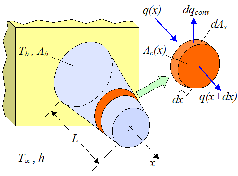 one dimensional pin fin schematic
