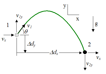 projectile motion of a particle