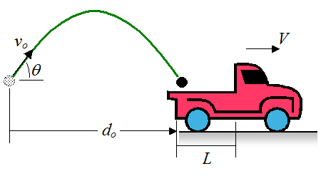 projectile motion problems figure 2