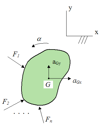 rigid body experiencing a general state of motion due to external forces