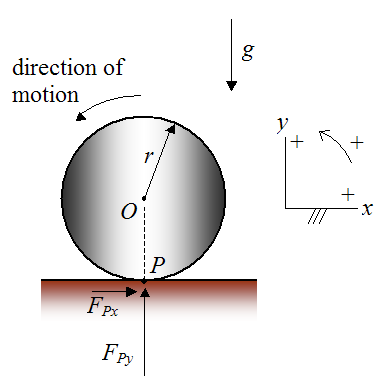 Schematic of a rigid cylinder rolling on rigid surface without slipping
