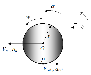 Schematic for rolling without slipping 2
