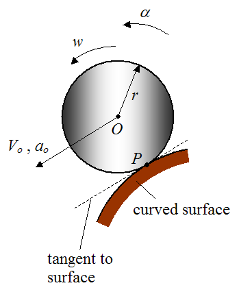 Schematic showing rolling without slipping on a curved surface