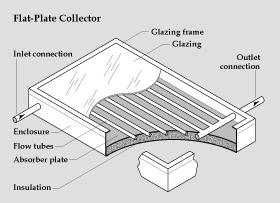 flat plate solar collector as way to utilize solar energy