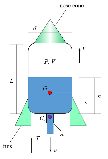water rocket physics schematic