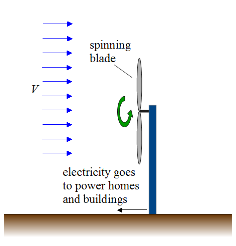 wind energy figure 1